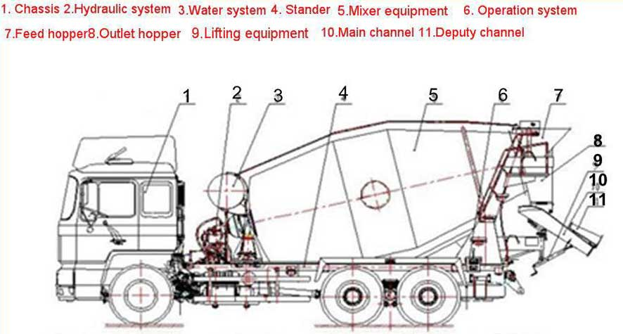 components of concrete mixer truck