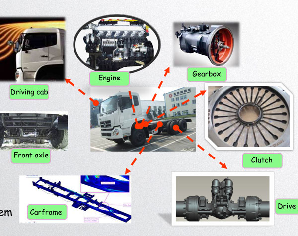 chassis system of concrete truck
