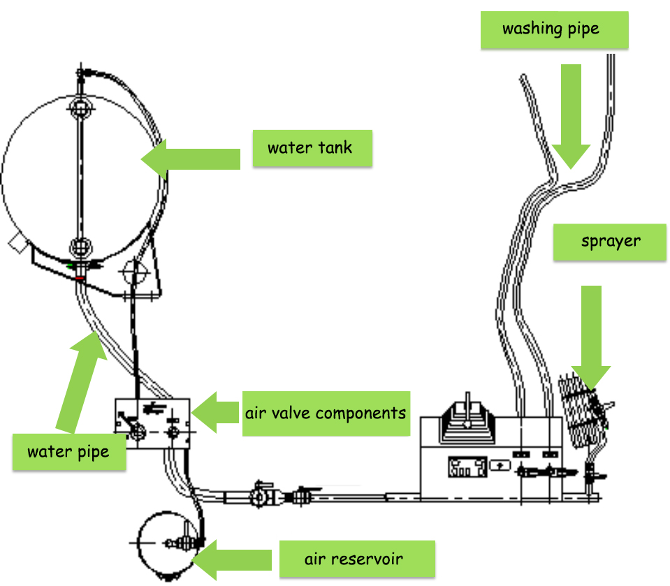 cleaning process of truck mixer