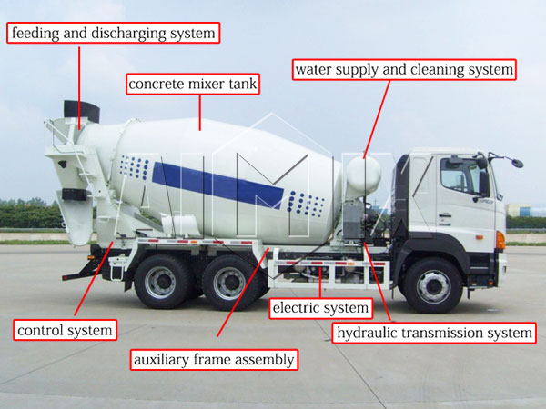 components of small concrete mixer truck