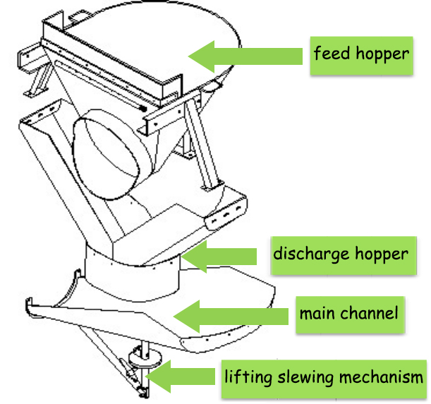 feed and discharge system