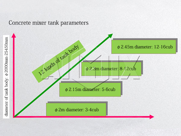 concrete mixer tank parameter